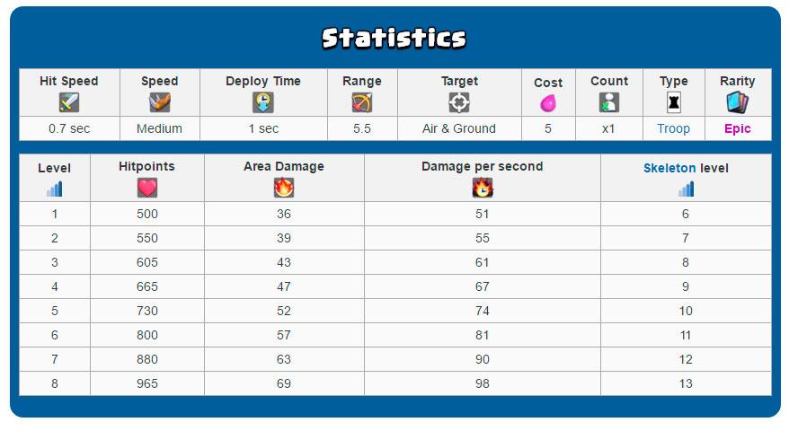 Статистика Ведьмы