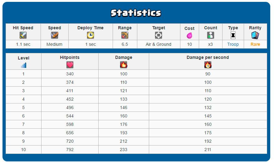 Статистика трех мушкетеров