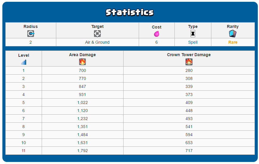 статистика ракеты
