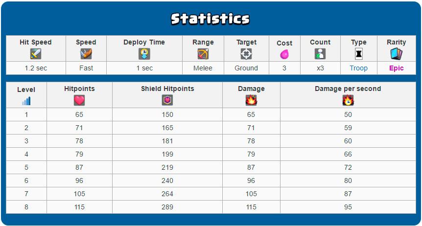 статистика стражников