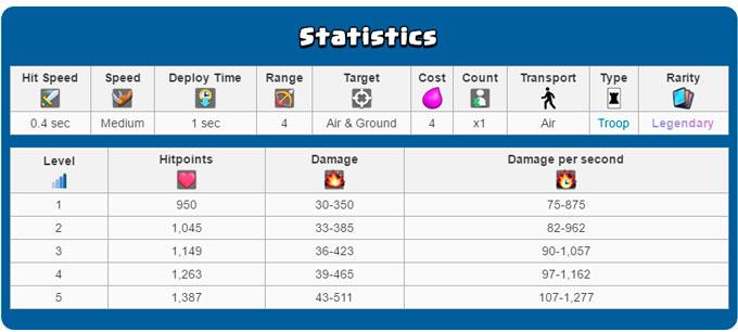 Статистика Пламенного дракона в виде таблицы
