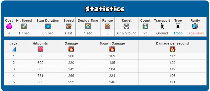 Статистика громовержца в Clash Royale